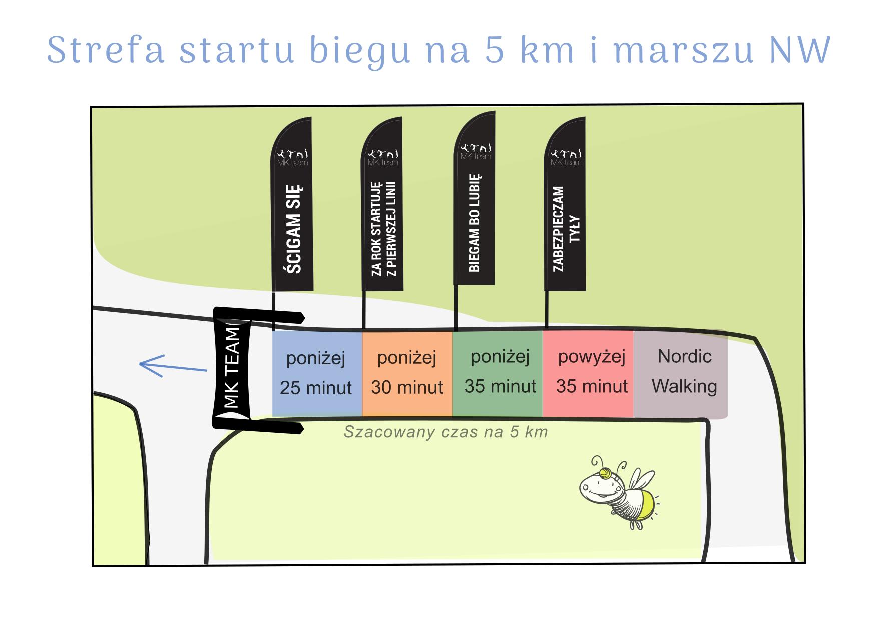 Strefy startowe - bieg 5 km