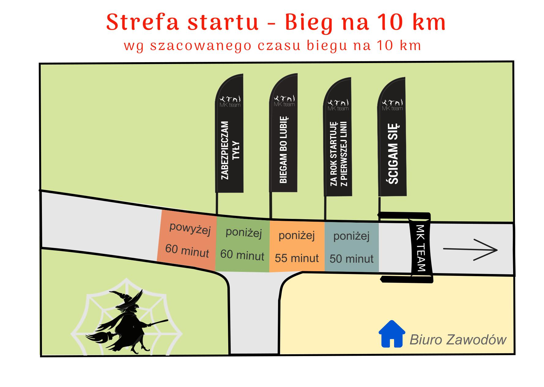 Strefa startowa 10 km